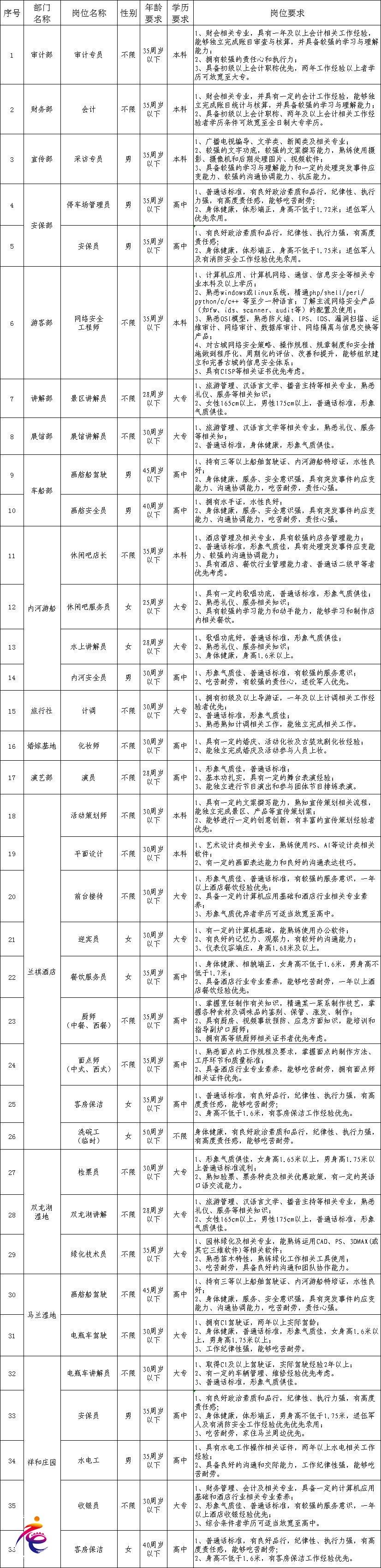 2019.4招聘   心心念念的台儿庄古城招聘信息都在这里!