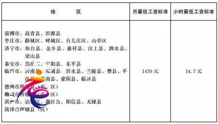 枣庄最低工资标准调整!6月1日起执行