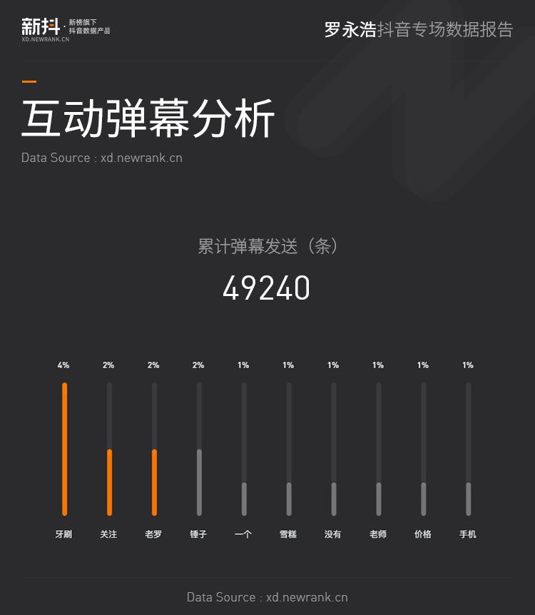 23件商品,流水1.69亿,4892w人在线,罗永浩抖音专场数据报告
