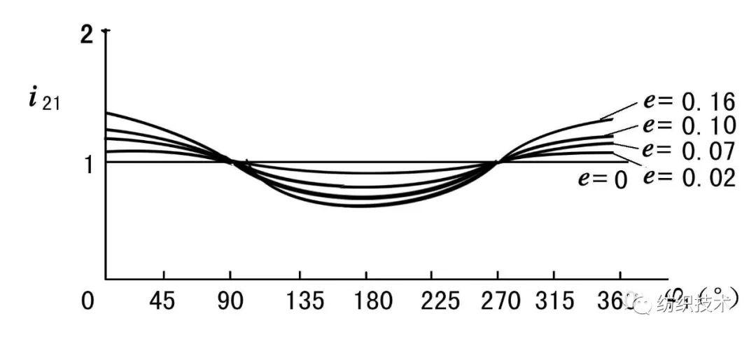 苎麻精梳机梳理作用分析