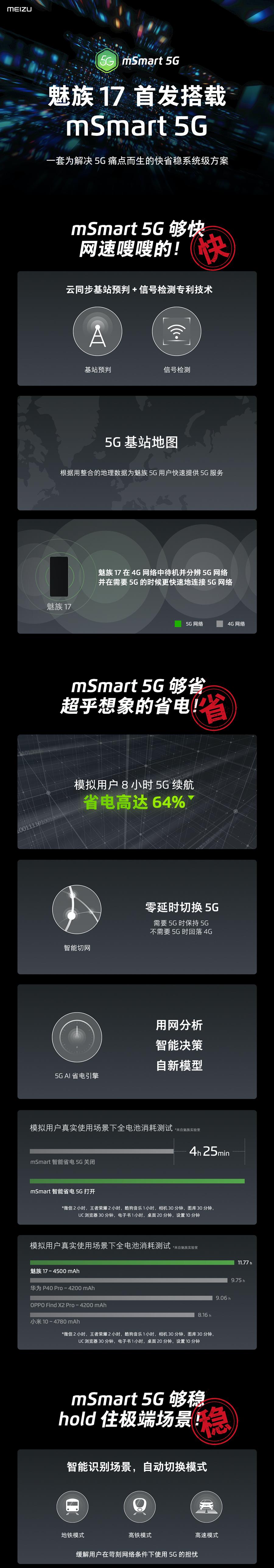 一张图看懂「魅族 17 mSmart 5G 快省稳技术分享会」