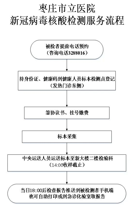 @台儿庄市民 ,我市这两家医院已面向社会开展新冠病毒核酸检测服务