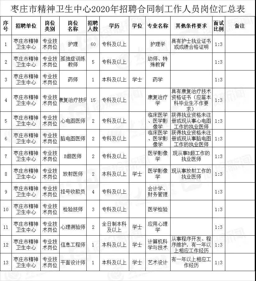 枣庄市精神卫生中心2020年招聘合同制工作人员公告