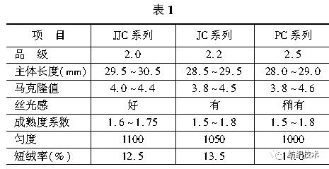 纯棉针织纱的纺纱技术探讨(上)