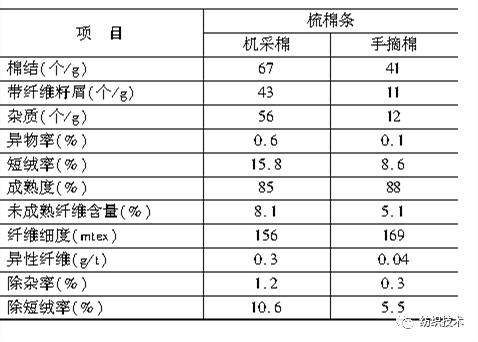 新疆机采棉花与手摘棉花纺纱质量对比分析