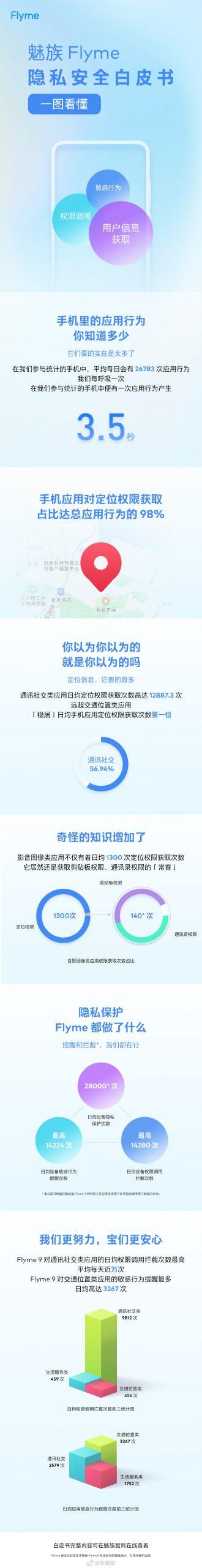 行业首份手机隐私安全白皮书正式发布!
